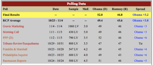 Politics PA grades the polls:   Pollsters' predictions of the 2012 campaigns in Pennsylvania showed conflicting results. Democratic and independent polls showed the Democrats held healthy leads, while Republican polls predicted much closer races. Republicans repeatedly claimed that Democrats were being oversampled, but in the end, their polls proved less accurate.