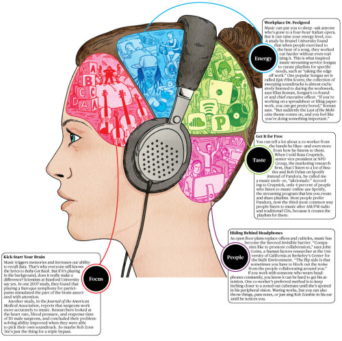 businessweek:  How Listening to Music in the Office Affects Your Work Life
