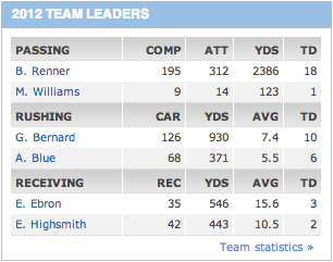 North Carolina Tar Heels Football Statistics for 2012: Giovani Bernard 930yds rush + 319yds rec & 15 TD's