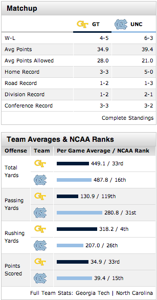 UNC Football's NCAA rankings: 16th in Total Yards, 31st in Passing Yards, 26th in Rushing Yards & 15th in Points Scored  Georgia Tech's NCAA rankings: 4th in Rushing Yards, 33rd in Total Yards & Points Scored  The Tar Heels Defense will have to defend the run more this week to stop the Yellow Jackets' 4th ranked rushing attack  GO UNC TAR HEELS!