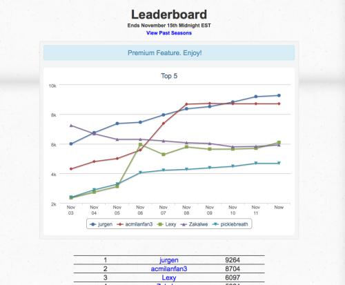 Leaderboard Top5 Chart