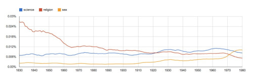 "Popularity trend for the words ""science"",""religion"" and ""sex"" over 150 years."