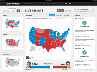 Building USA TODAY's Election Night Maps MapBox General Manager Dave Cole walks us through the realtime election mapping platform it created for USA Today for last week's election. Via Mapbox:  Throughout the 2012 election cycle, we've been fascinated with idea of visualizing realtime election results. On election day starting when voting concludes on the East Coast, newsrooms race to process and visualize vote totals in each of the 50 states, 435 congressional districts, and 3,200 counties across the country. The Associated Press provides a feed of results data aggregated from staff deployed across the country on eight minute intervals. Since nearly all news outlets subscribe to this data, the race to report results first is really about having an incredibly short time to publish, while maintaining a steadfast focus on reliability during what's often the highest traffic night for news websites. The excitement of the night and availability of a reliable source of fast data make this a really exciting problem to solve.  The stack includes: Live rendering tile server Server-side static map image generation Client-side dynamic image manipulation SVG vectors with VML fallback Map Rendering Geodata Processing Ultimately, MapBox and USA Today developers then created a JSON API to pull the AP's XML data in to the application for both Web and mobile display. Read through to learn how it was done and what tools were used. Image: iPad view of USA Today's live election results, via MapBox.