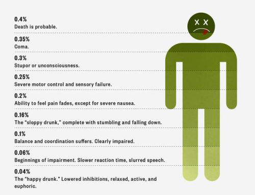 Ever wonder what alcohol really does to your body? Here's your answer.
