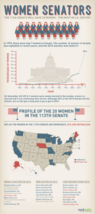 thepoliticalnotebook:  Meet the female leadership breakdown for the incoming 113th Senate, folks! (We also made gains in the House, too.)Large size graphic here. [Via Feministing]