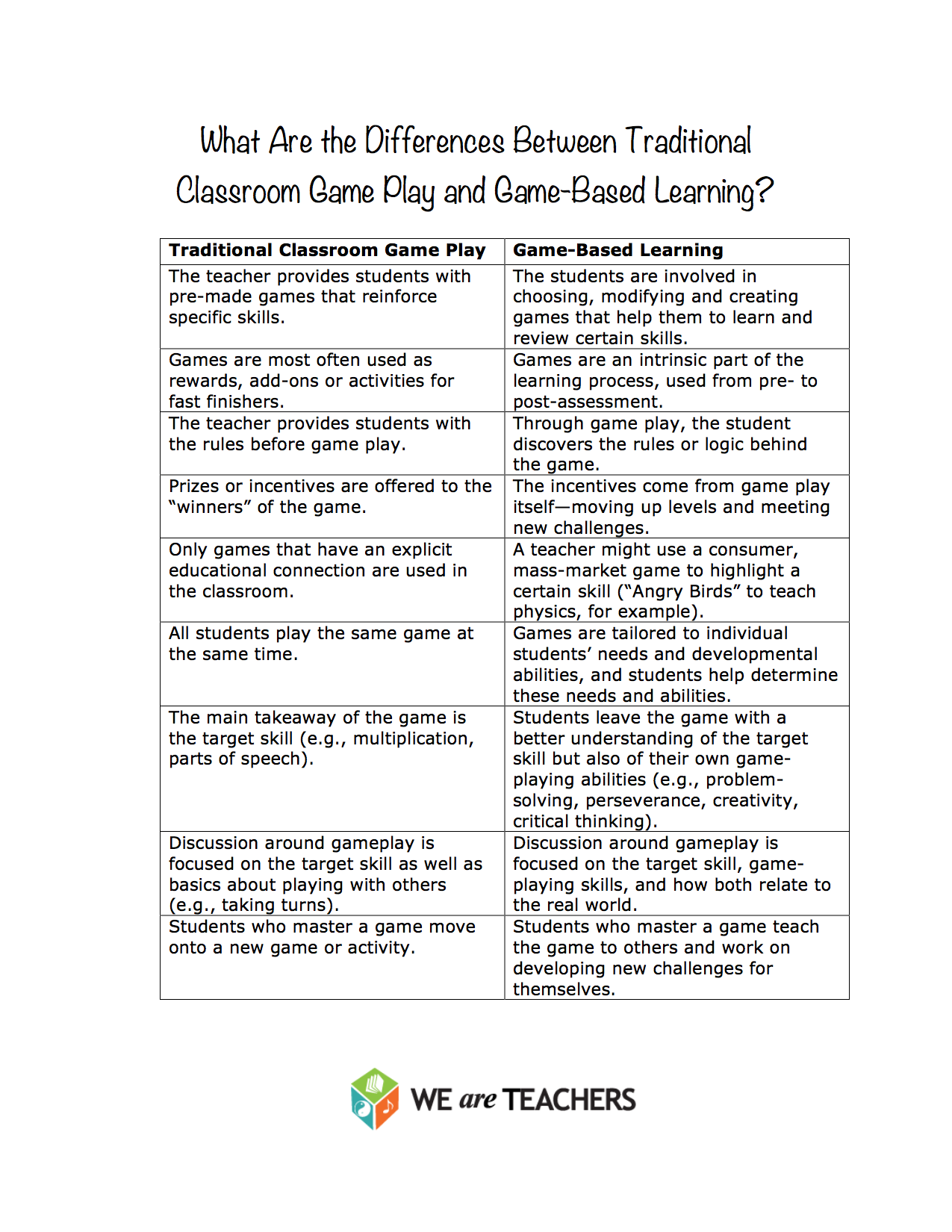 gjmueller:   When we talk about game-based learning, what do we really mean? How is it different from the games you've been incorporating in your classroom all these years? In general, game-based learning means making gaming a deeper, more intrinsic part of the learning process.  What's your take on the game-based learning trend?