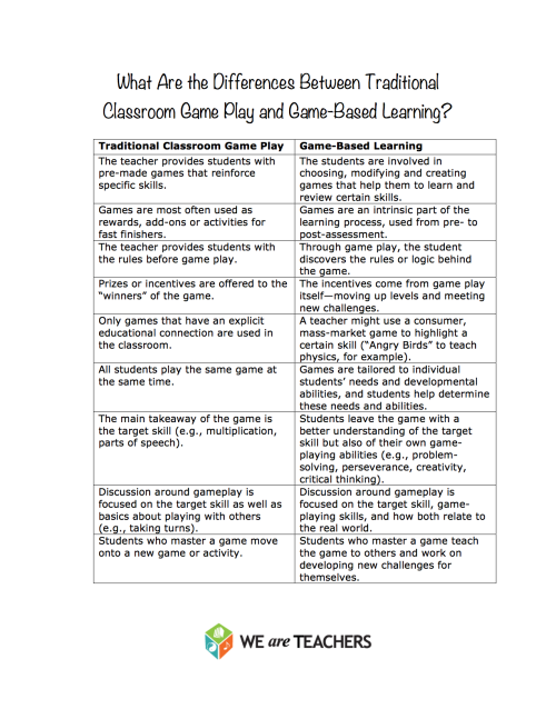 When we talk about game-based learning, what do we really mean? How is it different from the games you've been incorporating in your classroom all these years? In general, game-based learning means making gaming a deeper, more intrinsic part of the learning process.  What's your take on the game-based learning trend?