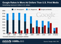 Google gets more ad dollars then the entire print media.