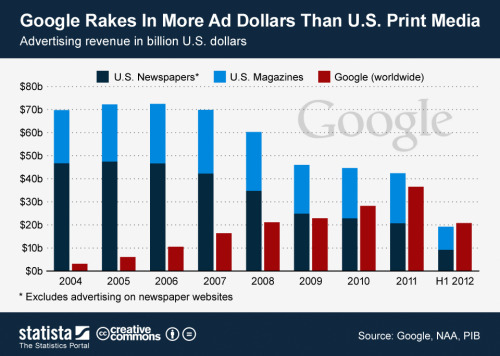 wnyc:  (via • Chart: Google Rakes In More Ad Dollars Than U.S. Print Media | Statista)