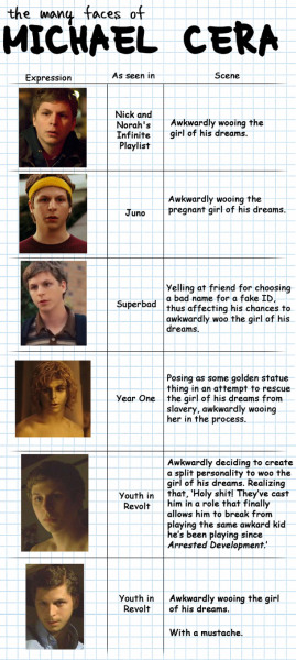 ktsait:  the many faces of michael cera