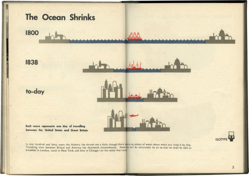 vizualize:  Britain vs America ISOTYPE infographics via Brain Pickings