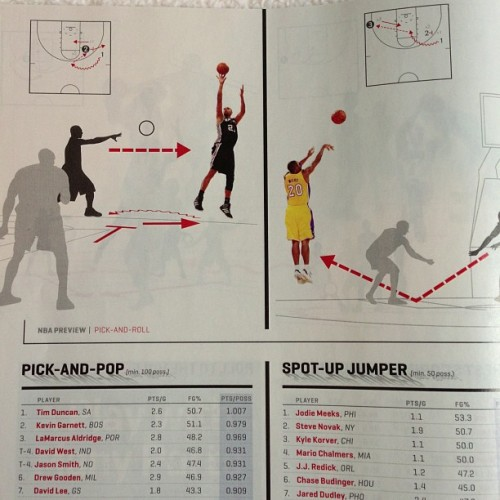 Did a bunch of infografs for how to do the pick n roll for Sports Illustrated. Fun gig.