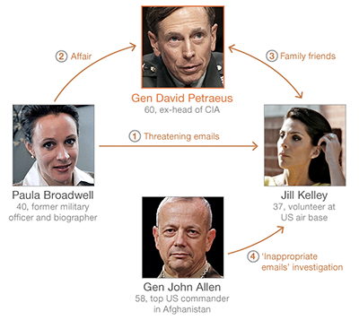 Confused about the ever-growing Petraeus scandal? Here's your graphical cheat sheet (via BBC.com). Update: This infographic is even better. Update: NY Mag has a Petraeus Love Pentagon. Update: BuzzFeed's is all fancy with military details.