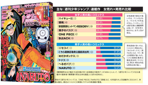 Nikkei's chart of popular Weekly Shonen Jump titles that women like vs. titles that men like.