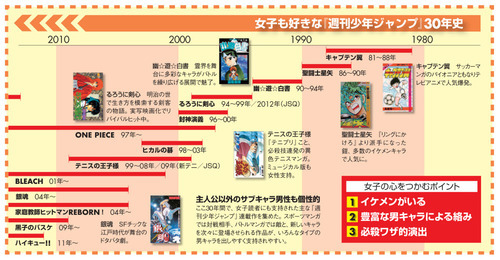 "The history of Shonen Jump titles appealing to women starting with ""Captain Tsubasa""."