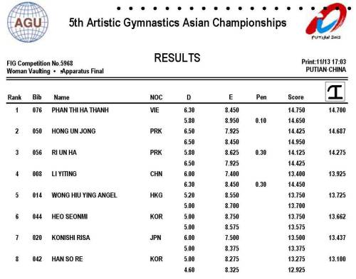 2012 Asian Gymnastics Championships - WAG Vault Event Final Results