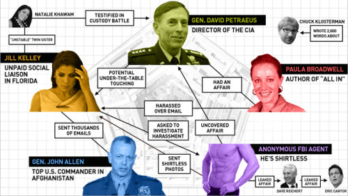 golis:  Thanks Gawker. (via A Flowchart of the Petraeus Affair's Love Pentagon, from the Shirtless FBI Agent to Chuck Klosterman)  A pentagon!