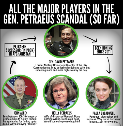 funnyordie:  All the Major Players in the Petraeus Scandal Gen. David Petraeus has come under fire for having an affair with his biographer. Get caught up with all the dirt and the rest of the players here.