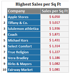 Apple Stores top Tiffany's in sales per square foot, again  It is likely that there is no retail outlet in the world that generates as much cash per square foot than an Apple Store.