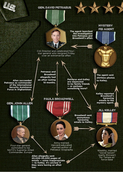 Everything You Need To Know About The David Petraeus Scandal In One Chart [via Buzzfeed]