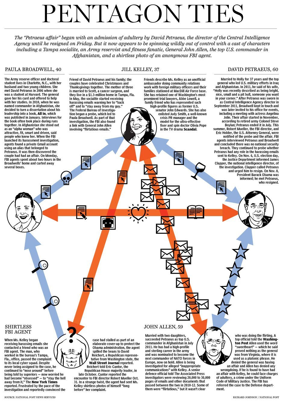 Graphic: Petraeus, Kelley, Broadwell, Allen and the FBI guy with no shirt