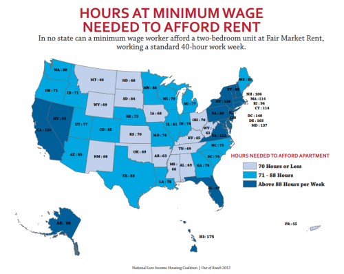 anarcho-queer:  Making the Rent on Minimum Wage In no state can a minimum wage worker afford a two bedroom unit at Fair Market Rent, working a standard 40-hour work week. The federal minimum wage is $7.25 per hour, but that figure varies depending on where you live. Earlier this year*, the National Low Income Housing Coalition (NLIHC) released their annual housing report documenting the disparity between what minimum wage workers can afford to pay for rent and how much rent costs. While it's not surprising that these workers have trouble paying their rent, it is shocking to see just how big the gap is in many states. For example, in Hawaii, the most expensive state, a person needs to make $31.68 an hour to afford a two-bedroom apartment. (An apartment is considered affordable if rent and utilities cost under 30 percent of a person's income.) For someone making minimum wage, that would mean working 175 hours — which isn't even possible (since there are only 168 hours in a week). The disparity exists for every state and commonwealth with the shortest work week in Puerto Rico, where you would still need to work 55 hours to make the rent. Since 2008, the affordability of housing has steadily eroded for working households in 24 states. Nearly one in four working households spends more than half its income on housing costs, according to a report from the Center for Housing Policy.