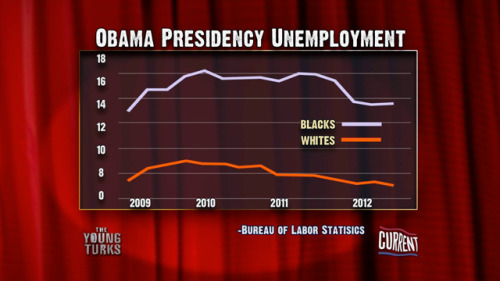 theyoungturks:  Unemployment under the Obama Administration