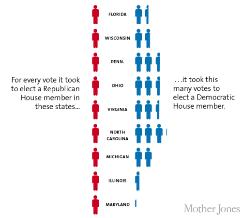 CHART: Americans didn't intend to elect a Republican majority to the House of Representatives. But thanks to GOP-engineered redistricting, they did.