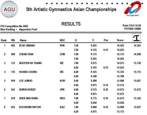 2012 Asian Gymnastics Championships - MAG Vault Event Final Results