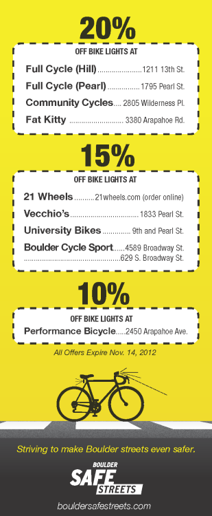 Today is the last day to take advantage of bike light discounts! The City of Boulder, Community Cycles, the University of Colorado Boulder and local businesses are teaming up for the fifth annual Lighten Up Boulder safety campaign to encourage the use of bike lights for nighttime riding.  The campaign offers 10 to 20 percent discounts on select bike light accessories at participating Boulder businesses. http://bit.ly/RLrIwx