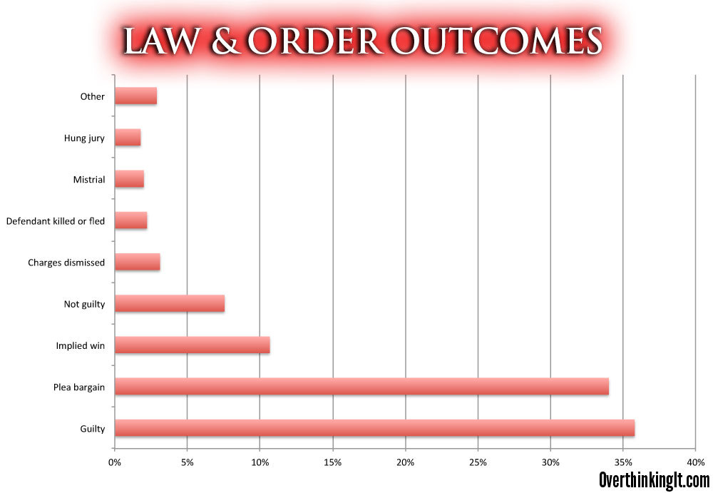ilovecharts:  Every Law & Order Outcome