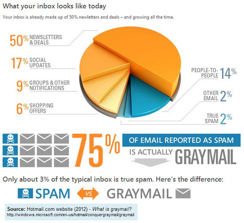 Hotmail statistics about email inbox, spam & newsletters junk