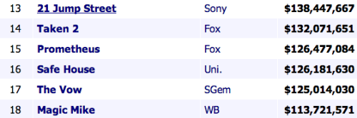 Let's never forget this batch of the highest grossing movies of 2012. Also no one saw Safe House. Ghosts saw Safe House, not humans. Ghosts paid human dollars to see Safe House.