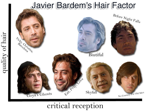 Do Javier Bardem's bad hair days translate to Oscar bait? We get a feeling there's to be a relationship between Bardem's acclaimed roles and his hairdos …