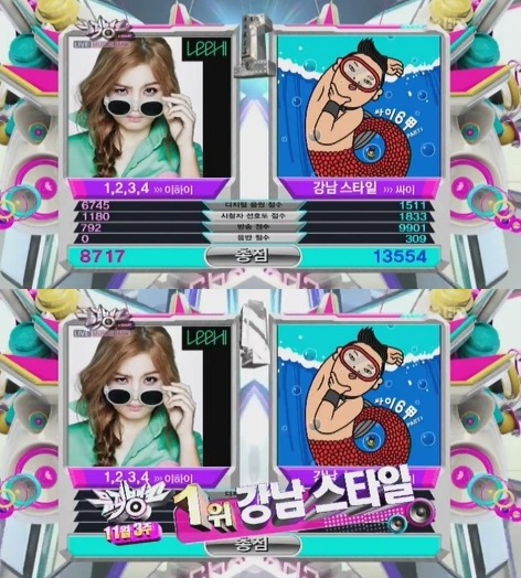 "Psy's ""Gangnam Style"" breaks Girls' Generation's ""Gee"" consecutive win record on 'Music Bank'"