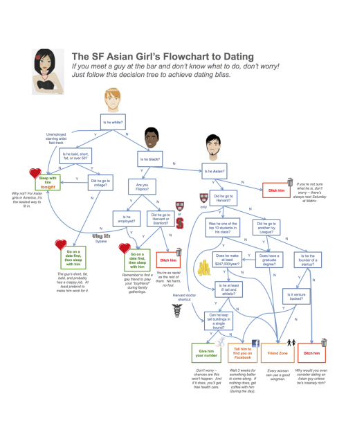 Dating flowchart for Asian Women living in San Francisco.