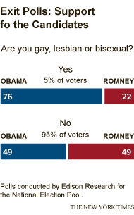 quickhits:  Gay voters gave Obama the edge.  The gay voters voting for Romney are into self loathing.