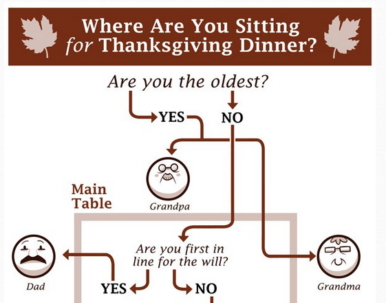 collegehumor:  Thanksgiving Seating Chart [Click to continue]