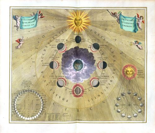 myampgoesto11:  Images from Harmonia Macrocosmica, a celestial atlas by Andreas Cellarius published in 1660  I would like this atlas and I would like it now, please and thankyouverymuch.