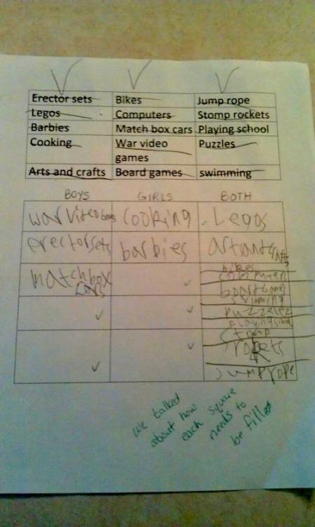 """zionangel:  feminist-space:  girljanitor:  Steve Bowler tweeted a photo of an assignment that his 8-year-old daughter's teacher said she did incorrectly. The homework assignment had a list of toys or activities, and the kids were supposed to categorize them based on whether they were for boys, girls, or both, with equal numbers in each box. The assignment takes for granted the gendering of toys, and that there is a """"correct"""" answer to the question of which gender they are appropriate for. Bowler's daughter did the assignment differently. After placing 3 items in the """"boys"""" category and 2 in the """"girls"""" group, she made additional boxes to add more things in the """"both"""" column. But at the bottom, the teacher notes that the assignment wasn't done correctly. The point of the assignment is to categorize; the implicit message — that boys and girls are different types of people who like different types of things — isn't questioned. A child sees this list of items and doesn't gender them in the way the lesson took for granted; the reaction wasn't to acknowledge her innovation and perhaps question the gendering, it was simply to say she did it wrong. Bowler, for the record, said he was proud his daughter failed the assignment and just wished she'd done even worse on it. via sociological images [some gender-related bullshit removed.]  I'd be at the school having a giant argument with the teacher.  Here, I fixed it for you.  Suck it, stupid teacher."""