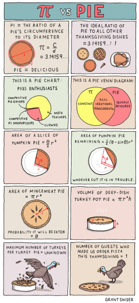 incidentalcomics:  Pi vs. Pie  Pi(e) lovin'!