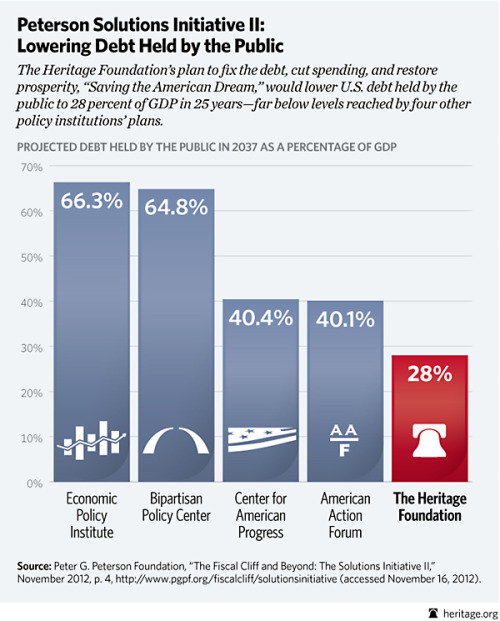 Chart of the Week: Cut Spending to Avoid the Fiscal Cliff