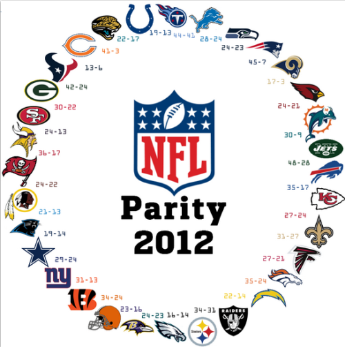 ilovecharts:  Parity 2012 Each team beat the team clockwise to them.
