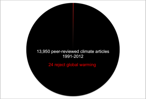 Why climate deniers aren't credible, in 0.17%