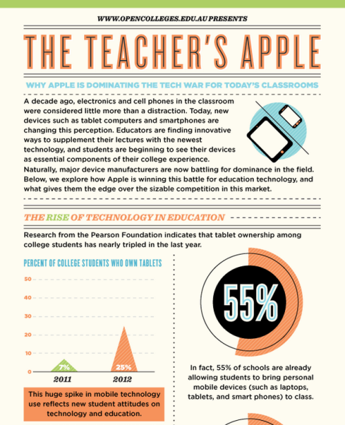 The Teacher's Apple: Why Apple is Dominating the Tech War for Today's Classroom [INFOGRAPHIC] Click through for the full thing! (source: http://www.opencolleges.edu.au)