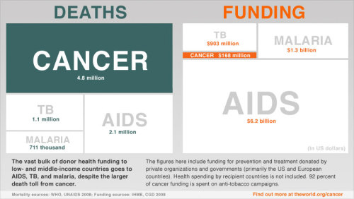pritheworld:  The vast bulk of donor health funding to low- and middle-income countries goes to AIDS, TB, and malaria - despite the larger death toll from cancer.