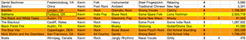 "SXSW 2013 Spreadsheet 2:  Blues-rock seemed to dominate amongst the ""B""s, anchored by a couple of hard-hitting highlights:  Battleme (7) - Lions frontman Matt Drenik goes by the alias Battleme, a solo project that explores all sorts of corners of the rock spectrum. Black Pistol Fire (7) - Though there is little to distinguish them from their Akron counterparts, they do have a little more grounding in the traditional (read: 70s era) blues-rock field. Bastille (6): Bastille are a relatively new band out of London who has a sound tailor-made for a big European festival stage.  The band's reach for epic moments is worth a listen, especially on ""Overjoyed"". The Blue Van (6) – Danish rock quartet The Blue Van combine elements of traditional blues, 50s rock and modern energy into a mature and gritty sound. The Black and White Years (5) – Austin's The Black and White Years make a repeat SXSW performance in 2013 on the grounds of their experimental, electronic pop/rock ditties. Nicki Bluhm and the Gramblers (5): San Francisco's Nicki Bluhm has a sweet and gentle delivery, but her alt-country sidemen are the most impressive element on her sophomore LP Driftwood."
