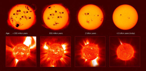 "spaceplasma:  The violent youth of solar proxies Stars similar to our Sun — ""solar proxies"" — enable scientists to look through a window in time to see the harsh conditions prevailing in the early or future Solar System, as well as in planetary systems around other stars. These studies could lead to profound insights into the origin of life on Earth and reveal how likely (or unlikely) the rise of life is elsewhere in the cosmos. This work has revealed that the Sun rotated more than ten times faster in its youth (over four billion years ago) than today generating a stronger magnetic field and stronger activity. This also meant that the young Sun emitted X-rays and ultraviolet radiation up to several hundred times stronger than the Sun does today. Credit: IAU/E. Guinan"