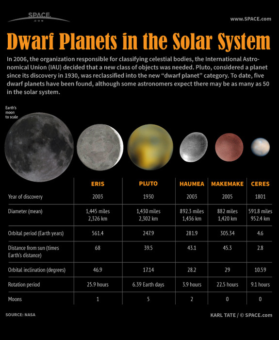 "ikenbot:  Dwarf Planets of Our Solar System   — In 2006 the organization responsible for classifying celestial bodies, the International Astronomical Union, decided that a new class of objects was needed. The solar system's erratic ninth planet, Pluto, was assigned to the new ""dwarf planet"" category along with four other bodies, all tinier than Earth's moon. Some astronomers expect there may be as many as 50 dwarf planets in the solar system.   — Eris, the largest dwarf planet, is only slightly bigger than Pluto, at 1,445 miles in diameter (2,326 km). Discovered in 2003, Eris orbits at an average distance of 68 AU (that is, 68 times the Earth's distance from the sun) and takes 561.4 Earth years to circle the sun. Eris has the orbit that is most highly inclined of all the dwarf planets, tilted nearly 47 degrees from the plane of the planets' orbits. A day on Eris takes 25.9 hours. Eris has one moon, Dysnomia.   — Pluto, discovered in 1930, orbits the sun at an average of 39.5 times the Earth's distance. Its diameter is 1,430 miles (2,302 km). Pluto takes 247.9 Earth years to orbit the sun, and its day is 6.39 times as long as Earth's. Pluto has five known moons: Charon, Nix, Hydra and two that were recently discovered and have not yet been named.   — Haumea was discovered in 2003. This dwarf planet has an extremely elongated shape, with its longest dimension being about 1,218 miles long (1,960 km). Haumea rotates very rapidly and has the shortest day of all the dwarf planets, only 3.9 hours. Orbiting 43.1 times farther from the sun than Earth does, Haumea takes nearly 282 Earth years to complete one orbit. Haumea has two moons, Hi'iaka and Namaka.   — Makemake, discovered in 2005, has no known moons. Makemake orbits at 45.3 times Earth's distance and takes more than 305 years to complete a circuit of the sun. Its day is 22.5 hours. Makemake's average diameter is 882 miles (1,420 km).   — Ceres, first spotted by astronomers in 1801, was first called a planet and later an asteroid. In 2006 it was reclassified as a dwarf planet. Ceres is the closest dwarf planet to Earth, orbiting at only 2.8 times Earth's distance from the sun. Its year takes 4.6 Earth years and its day is 9.1 hours. Ceres has no known moons.  Meet the Dwarf Planets of the Solar System (Countdown)  Images: Dwarf Planet Eris, Pluto's Cosmic Twin"