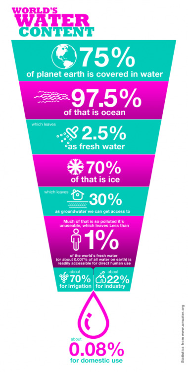 hlchapman:  The World's Water Content  Percentages